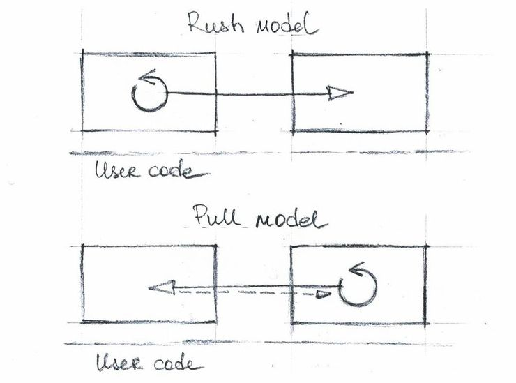 The push and pull models in DirectShow.