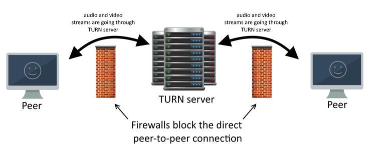 TURN server deployment and usage – Medialooks Help Center