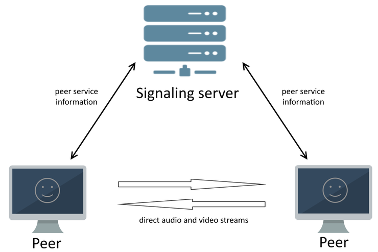 Еnvironment: signaling, STUN and TURN servers – Medialooks Help Center