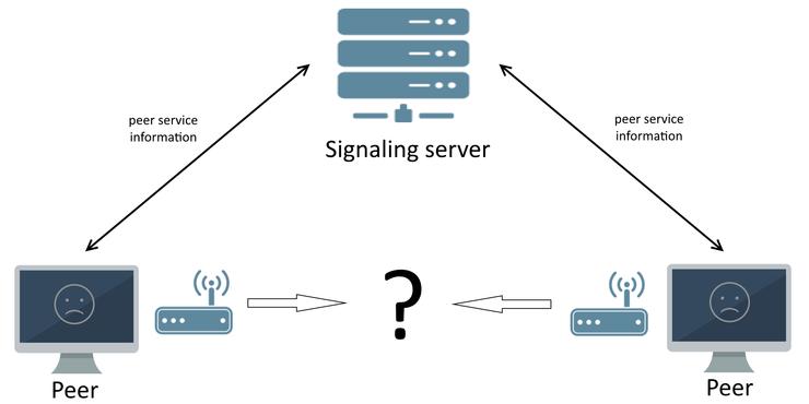 Еnvironment: signaling, STUN and TURN servers – Medialooks